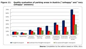 "Figure 11: Quality evaluation of parking areas in Austria (""unhappy"" and ""very unhappy"" answers)"