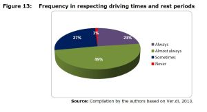 Figure 13: Frequency in respecting driving times and rest periods