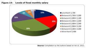 Figure 14: Levels of fixed monthly salary
