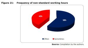 Figure 21: Frequency of non-standard working hours