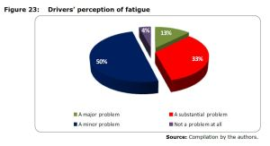 Figure 23: Drivers' perception of fatigue