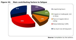 Figure 24: Main contributing factors to fatigue