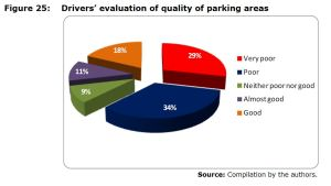 Figure 25: Drivers' evaluation of quality of parking areas