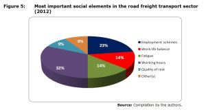 Figure 5: Most important social elements in the road freight transport sector (2012)
