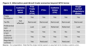 Figure 3: Alternative post-Brexit trade scenarios beyond WTO terms