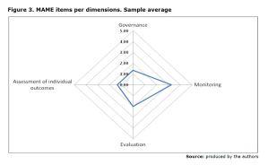 Figure 3. MAME items per dimensions. Sample average