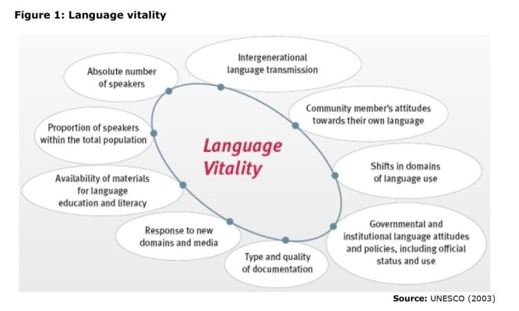 Figure 1: Language vitality