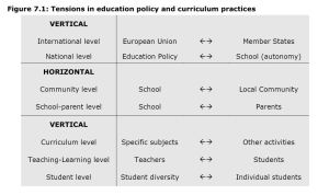 Figure 7.1: Tensions in education policy and curriculum practices