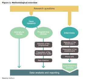 Figure 1: Methodological overview