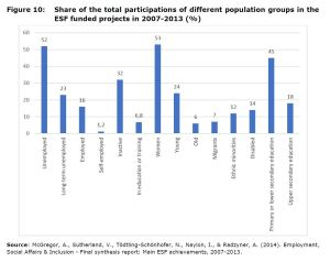 Figure 10: Share of the total participations of different population groups in the ESF funded projects in 2007-2013 (%)