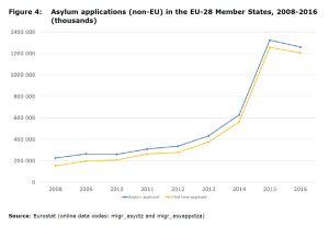 Figure 4: Asylum applications (non-EU) in the EU-28 Member States, 2008-2016 (thousands)