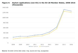 Figure 4: Asylum applications (non-EU) in the EU-28 Member States, 2008-2016 (thousands)
