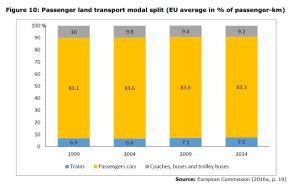 Figure 10: Passenger land transport modal split (EU average in passenger-km)