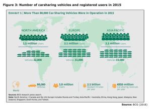 Figure 3: Number of carsharing vehicles and registered users in 2015