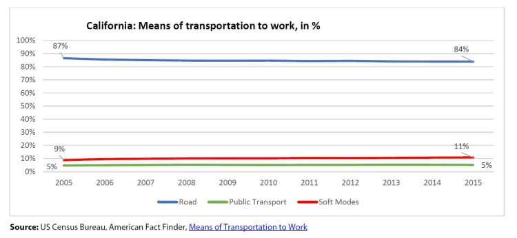 California: Means of transportation to work, in %