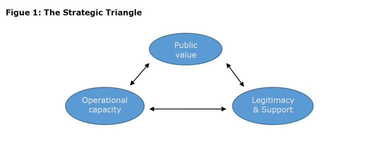 Figure 1: The Strategic Triangle