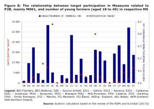 Figure 8: The relationship between target participation in Measures related to P2B, mainly M061, and number of young farmers (aged 18 to 40) in respective MS