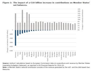 Figure 1: The impact of a €10 billion increase in contributions on Member States' net balances