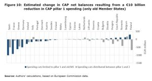 Figure 10: Estimated change in CAP net balances resulting from a €10 billion reduction in CAP pillar 1 spending (only old Member States)