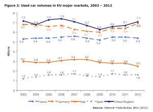 Figure 2: Used car volumes in EU major markets, 2003 – 2012