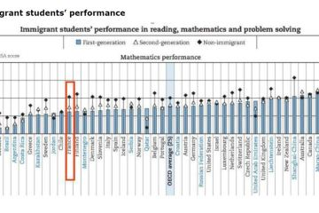 Immigrant students' performance