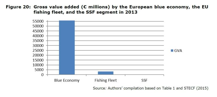Figure 20: Gross value added (€ millions) by the European blue economy, the EU fishing fleet, and the SSF segment in 2013