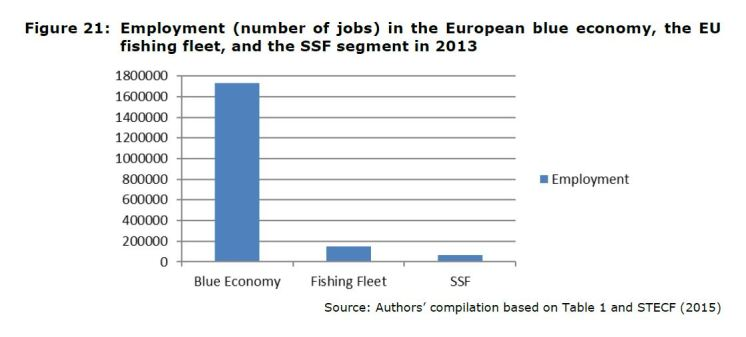 Figure 21: Employment (number of jobs) in the European blue economy, the EU fishing fleet, and the SSF segment in 2013