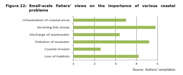 Figure 22: Small-scale fishers' views on the importance of various coastal problems
