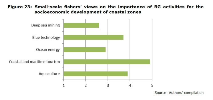 Figure 23: Small-scale fishers' views on the importance of BG activities for the socioeconomic development of coastal zones