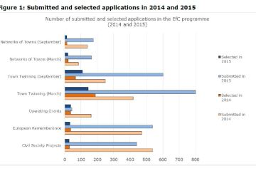 Figure 1: Submitted and selected applications in 2014 and 2015