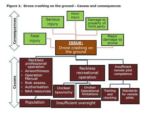 Figure 1: Drone crashing on the ground - Causes and consequences