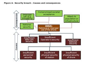 Figure 4: Security breach - Causes and consequences
