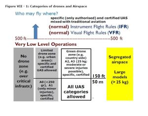 Figure VII - 1: Categories of drones and Airspace