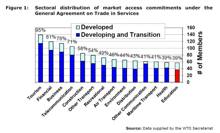 Figure 1: Sectoral distribution of market access commitments under the General Agreement on Trade in Services