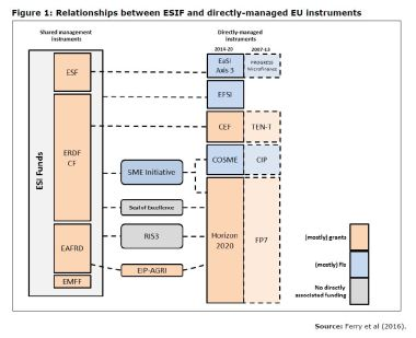 Figure 1: Relationships between ESIF and directly-managed EU instruments