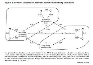 Figure 2: Level of correlation between social vulnerability indicators