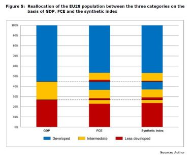 Figure 5: Reallocation of the EU28 population between the three categories on the basis of GDP, FCE and the synthetic index