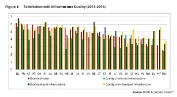 Figure 1: Satisfaction with Infrastructure Quality (2015-2016)