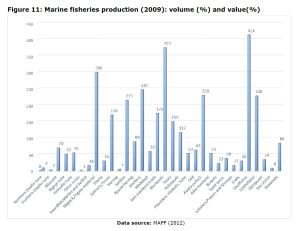 Figure 11: Marine fisheries production (2009): volume (%) and value(%)