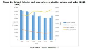 Figure 14: Inland fisheries and aquaculture production volume and value (2009- 2014)