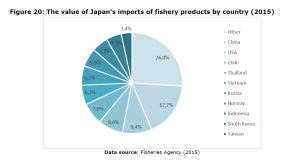 Figure 20: The value of Japan's imports of fishery products by country (2015)