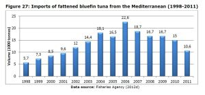 Figure 27: Imports of fattened bluefin tuna from the Mediterranean (1998-2011)