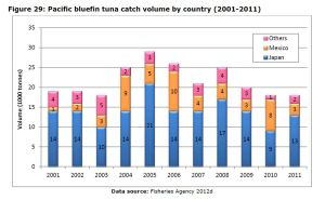 Figure 29: Pacific bluefin tuna catch volume by country (2001-2011)