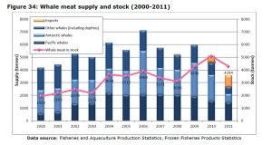 Figure 34: Whale meat supply and stock (2000-2011)