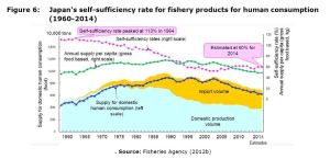 Figure 6: Japan's self-sufficiency rate for fishery products for human consumption (1960-2014)