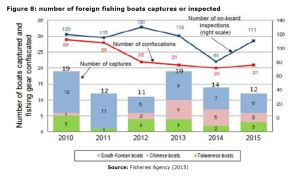 Figure 8: number of foreign fishing boats captures or inspected