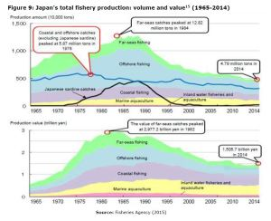 Figure 9: Japan's total fishery production: volume and value (1965-2014)