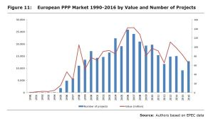 Figure 11: European PPP Market 1990-2016 by Value and Number of Projects