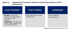Figure 2: Assessment framework used for summarizing evidence of PPP performance