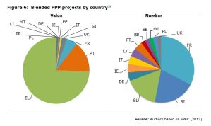 Figure 6: Blended PPP projects by country